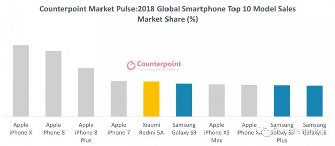 """Không phải iPhone Xr, đây mới là smartphone bán """"chạy"""" nhất 2018 - 2"""
