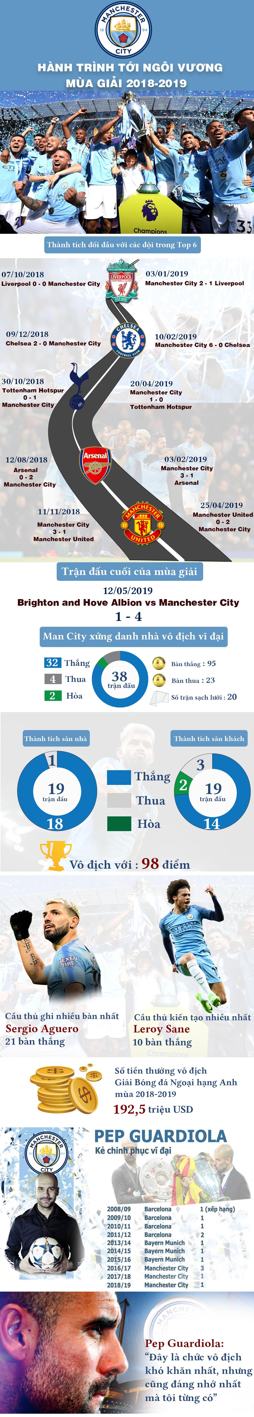 Man City xưng vương Ngoại hạng Anh: Hành trình kỳ diệu, xứng danh vĩ đại - 1