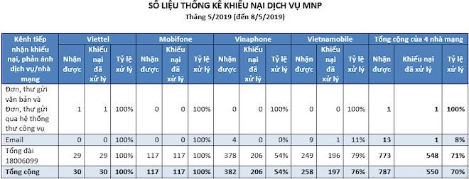 6 tháng chuyển mạng giữ số: Bộ T&TT đánh giá Mobi, Vina, Viettel và Vietnamobile ra sao? - 3