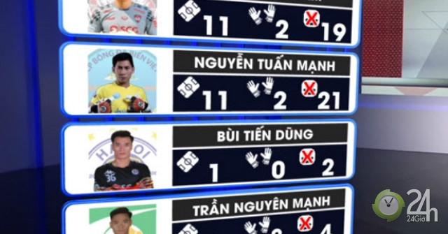 4 thủ môn hàng đầu của tuyển VN: HLV Park Hang Seo chọn ai dự Kings Cup?