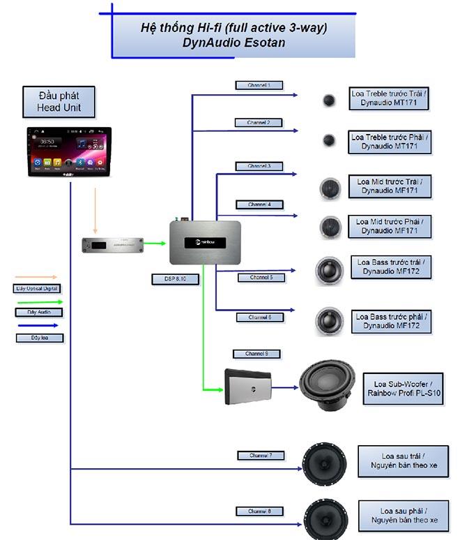 EMMA 2019 - Độ âm thanh độc đáo trên xe bán tải với cấu hình