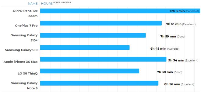 """Oppo Reno 10x zoom phá đảo với tuổi thọ pin """"khủng"""" nhất thị trường - 2"""