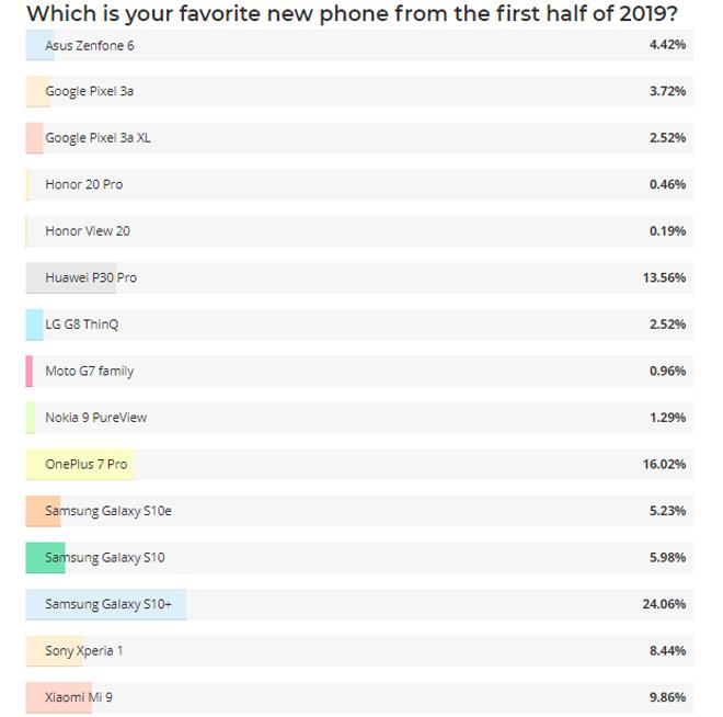 Galaxy S10+ mới là smartphone được yêu thích nhất - 3