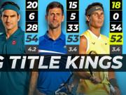 """Nadal có 18 Grand Slam vẫn còn 1 """"số 0 siêu to"""": Kém Federer-Djokovic 6 năm"""