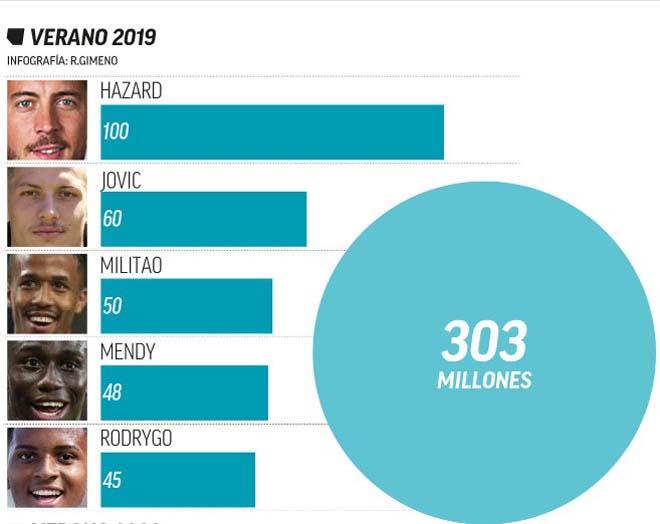 Dải ngân hà 3.0 của Real: Điên rồ 303 triệu euro, so với Ronaldo - Kaka thế nào - 1