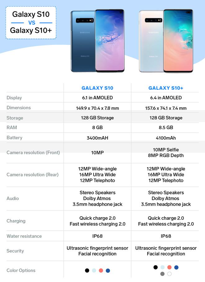 """Giữa 2 """"anh em"""" Galaxy S10/ Galaxy S10+, nên chọn smartphone nào? - 2"""