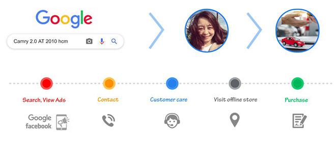 O2O: Cá nhân hoá dữ liệu khách hàng bài toán cho doanh nghiệp Việt trong kỷ nguyên số! - 2