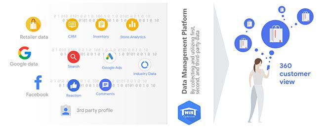 O2O: Cá nhân hoá dữ liệu khách hàng bài toán cho doanh nghiệp Việt trong kỷ nguyên số! - 5