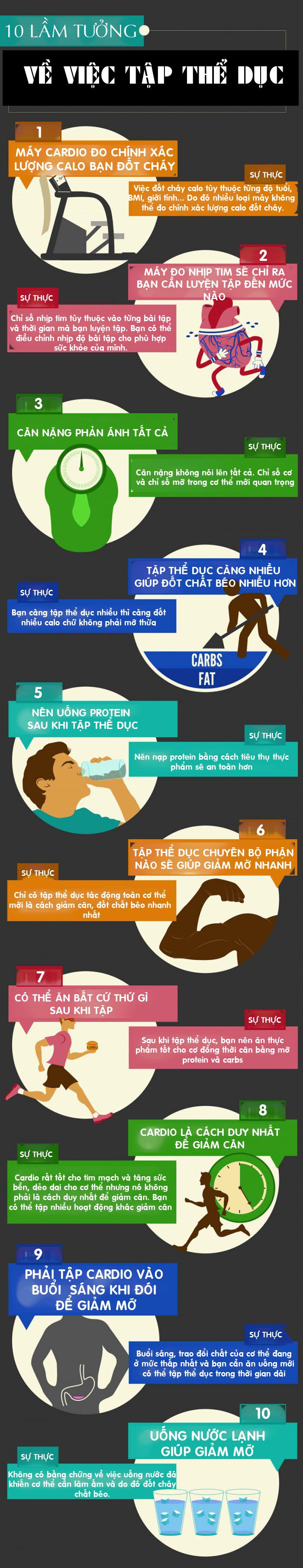 10 lầm tưởng tai hại về việc tập thể dục, không hiểu rõ có thể rước họa vào thân( Sưu tầm)