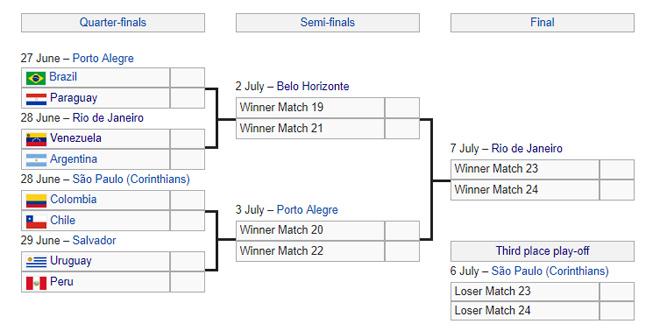 8 anh hào tiến vào tứ kết Copa America gồm ai,  Brazil đấu Argentina hay không? - 3