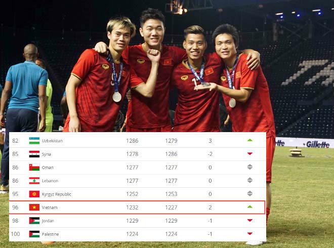 Chong Mặt Thứ Hạng đt Việt Nam ở Bảng Xếp Hạng Fifa đang Hơn Thai Lan Mấy Bậc