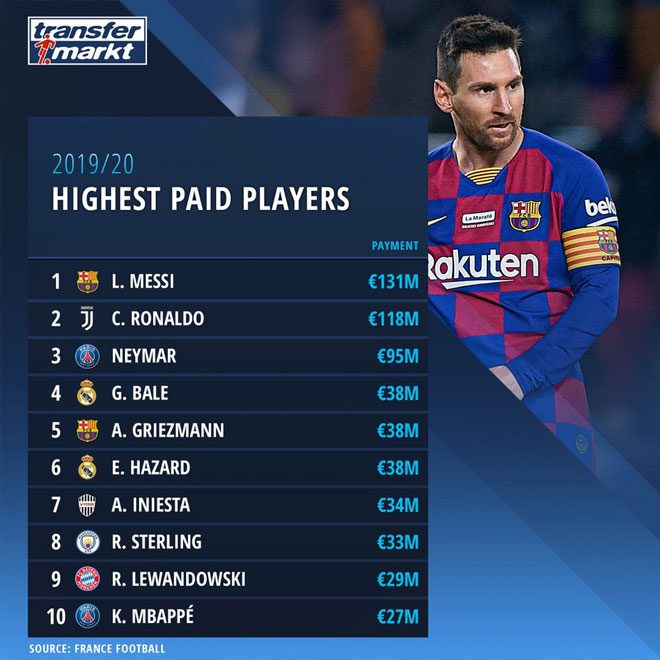 10 STARS highest income football in 2020: Messi surpasses Ronaldo?  - first