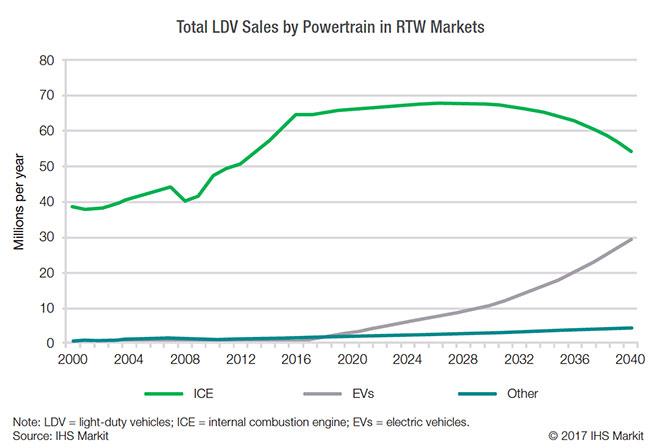 Doanh số bán xe EV ngày càng tăng (Nguồn: IHS Markit)
