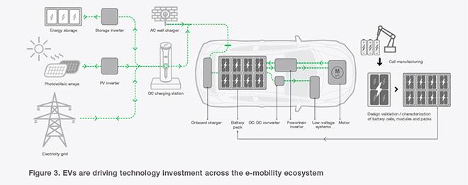 EV đang thúc đẩy đầu tư công nghệ trên toàn hệ sinh thái xe điện