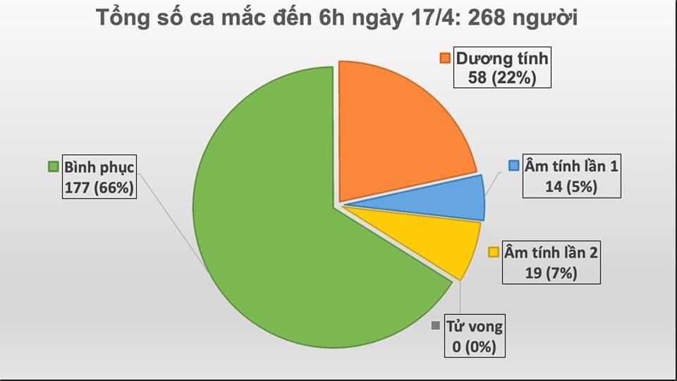 24h qua, Việt Nam không ghi nhận ca nhiễm Covid-19, 3 bệnh nhân nặng tiến triển tốt - 1