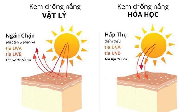 Cách chọn kem chống nắng tốt phù hợp an toàn với từng loại da - 3