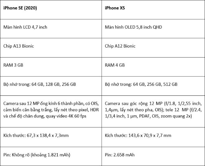 """Chiếc iPhone này vẫn rất đáng để """"xuống tay"""" nếu so với iPhone SE 2020 - 1"""