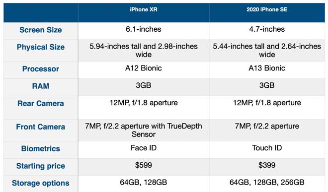 Nên mua iPhone SE 2020 hay iPhone XR một thời hoa lửa? - 4