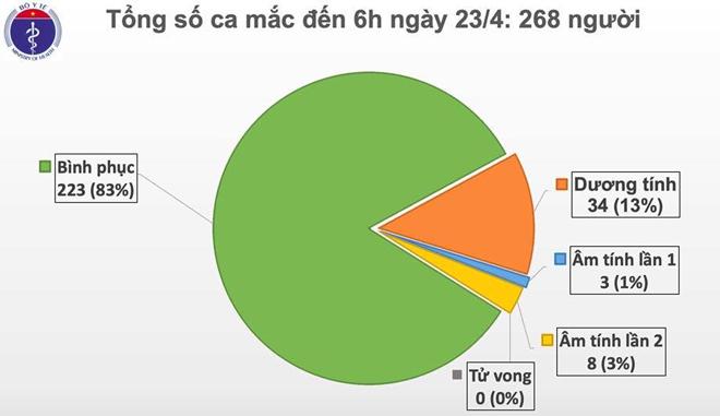 7 ngày không có ca nhiễm Covid-19 mới, chỉ còn 369 trường hợp cách ly tại bệnh viện - 1