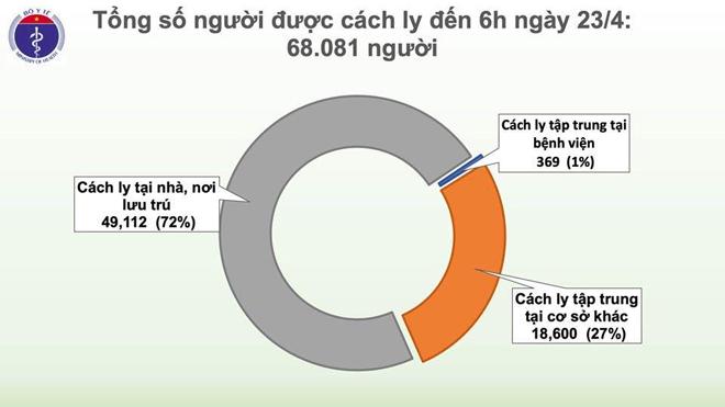 7 ngày không có ca nhiễm Covid-19 mới, chỉ còn 369 trường hợp cách ly tại bệnh viện - 2