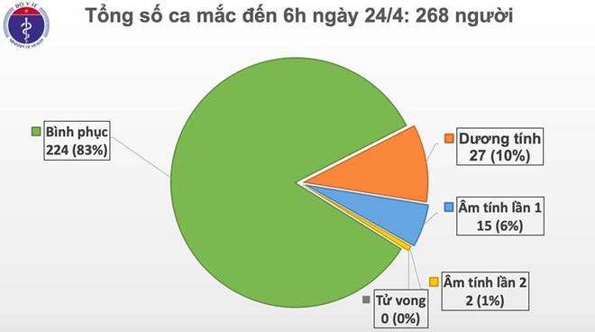 8 ngày lên tiếp không có ca nhiễm mới, chỉ còn 27 ca dương tính với SARS-CoV-2 - 1