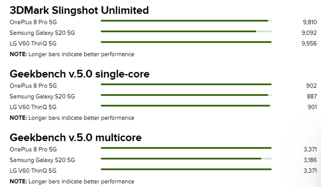 Đánh giá nhanh OnePlus 8 Pro: Kẻ thù lớn của Galaxy S20 Ultra - 7