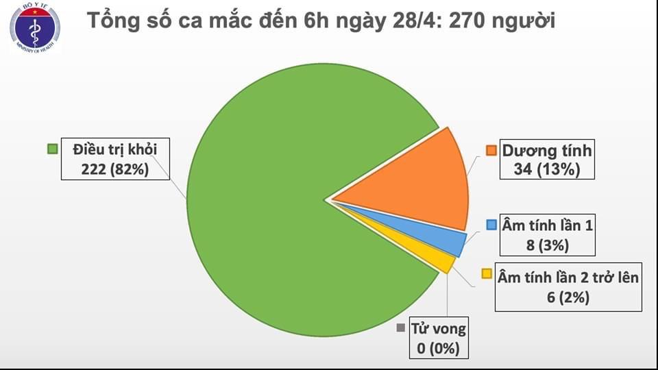 Hơn 3 triệu người mắc COVID-19 trên toàn thế giới, Việt Nam tiếp tục không có ca nhiễm mới.