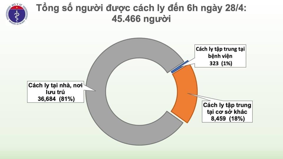 Hơn 3 triệu người mắc COVID-19 trên toàn thế giới, Việt Nam tiếp tục không có ca nhiễm mới - 2