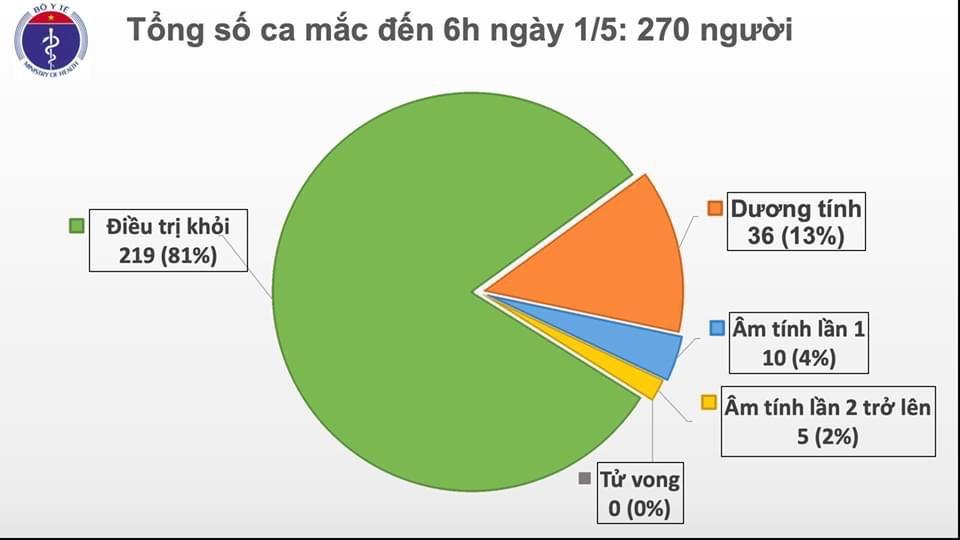 Tròn 15 ngày Việt Nam không có thêm ca mắc COVID-19 trong cộng đồng - 1