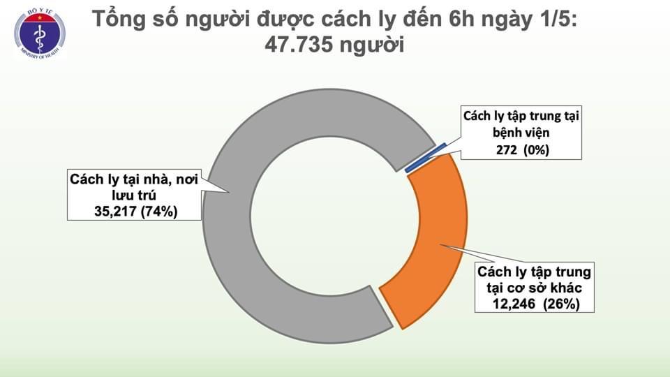Tròn 15 ngày Việt Nam không có thêm ca mắc COVID-19 trong cộng đồng - 2