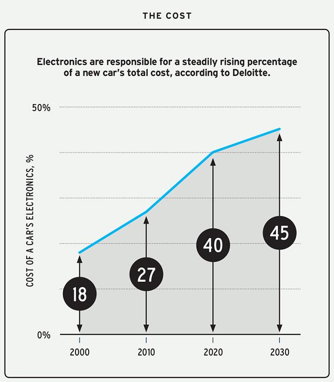 Ô tô ngày nay công nghệ và hệ thống điện tử chiếm 40% trên xe - 3