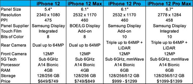 Tên loạt iPhone 12 và nhiều thông số rò rỉ là điểm nhấn của Apple trong tuần - 2