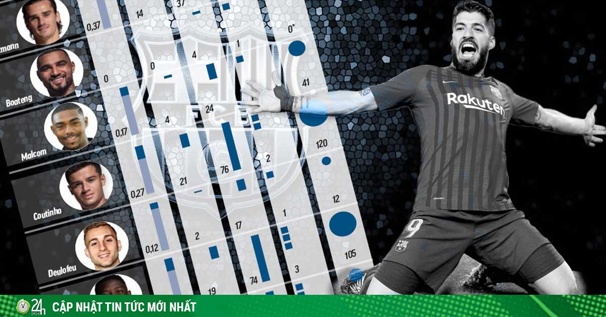Barca săn SAO đá cùng Messi – Suarez: 90 bàn thắng tốn 12000 tỷ đồng