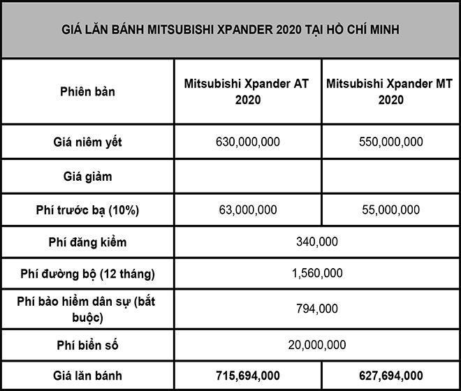 Giá lăn bánh Mitsubishi Xpander phiên bản nâng cấp vừa được ra mắt - 2