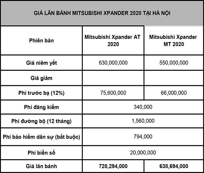 Giá lăn bánh Mitsubishi Xpander phiên bản nâng cấp vừa được ra mắt - 3