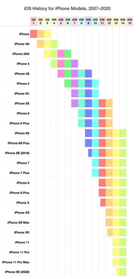 Danh sách 18 thiết bị được hỗ trợ nâng cấp lên iOS 14 - 1
