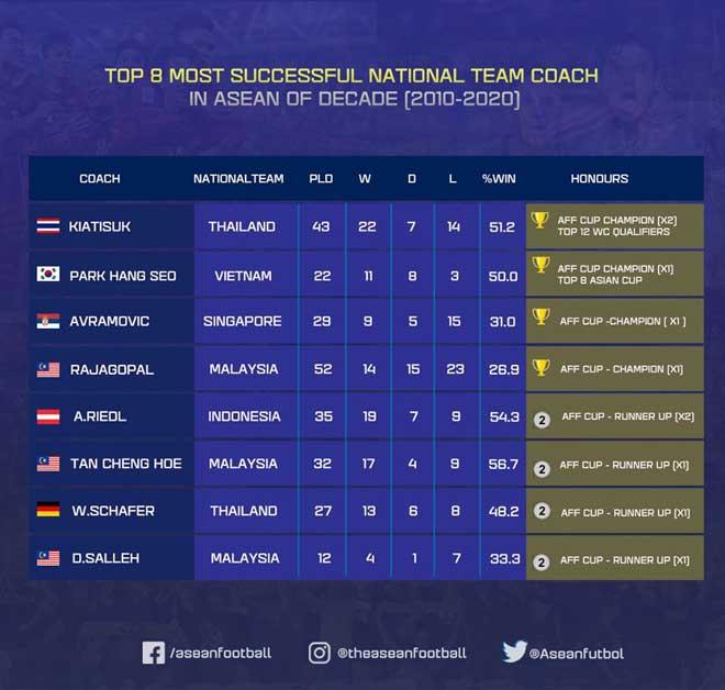 HLV Park Hang Seo thua 1 người Thái Lan nào ở top vĩ đại nhất Đông Nam Á? - 1