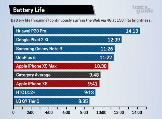 Chiếc iPhone pin cực trâu đang bị lãng quên vì loạt iPhone 11 - 2