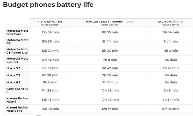 """Chiếc iPhone này thuyết phục tất cả với thời lượng pin siêu """"đỉnh"""" - 7"""