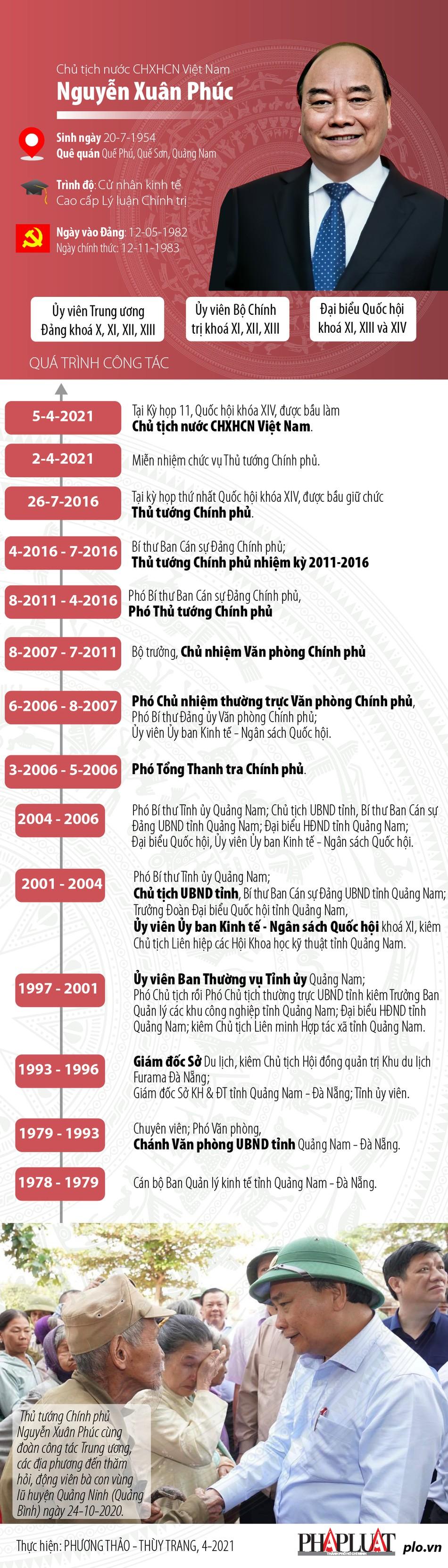 Chân dung tân Chủ tịch nước CHXHCN Việt Nam Nguyễn Xuân Phúc - hình ảnh 1
