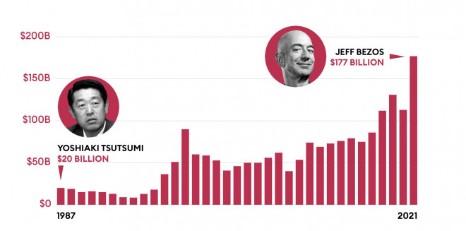 Làm nghề nào dễ thành tỷ phú USD nhất? - 3