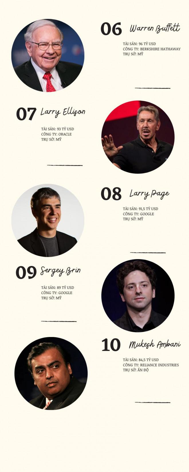 Làm nghề nào dễ thành tỷ phú USD nhất? - 6
