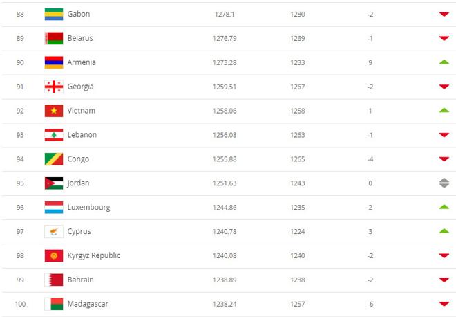 Bảng xếp hạng FIFAtháng 4/2021: ĐT Việt Nam tăng 1 bậc, vươn lên thứ 92 - 1