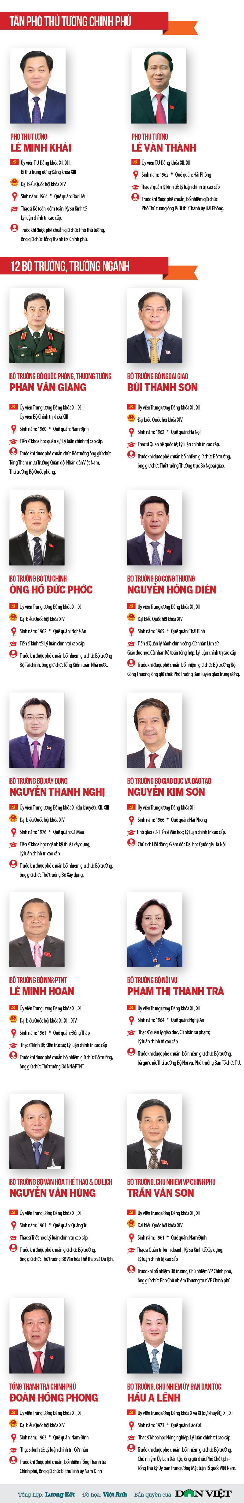 Chân dung 2 Phó Thủ tướng và 12 Bộ trưởng, Trưởng ngành vừa được Quốc hội phê chuẩn bổ nhiệm - hình ảnh 1