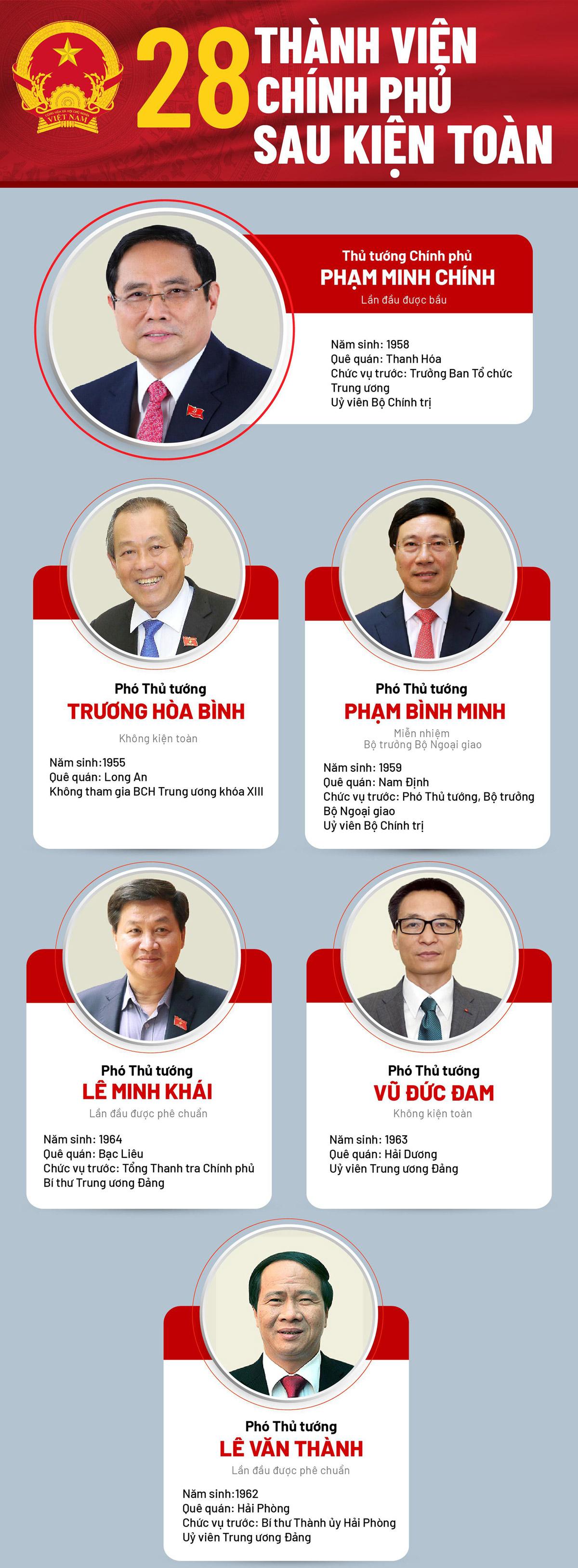 Chân dung 28 thành viên Chính phủ sau kiện toàn - 1