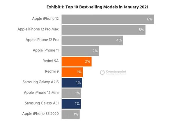 iPhone 12 xưng vương trên thị trường toàn cầu - 3
