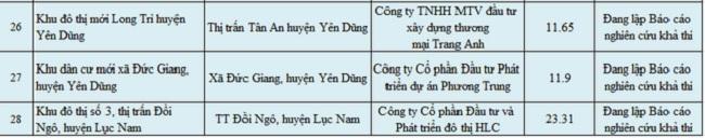 """Bắc Giang """"cảnh báo"""" loạt dự án chưa đủ điều kiện chuyển nhượng - 5"""