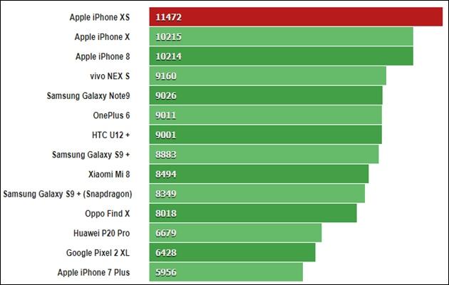 Giá iPhone XS các phiên bản mới nhất và review cấu hình - 5