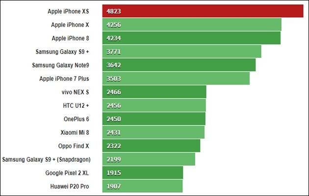 Giá iPhone XS các phiên bản mới nhất và review cấu hình - 4