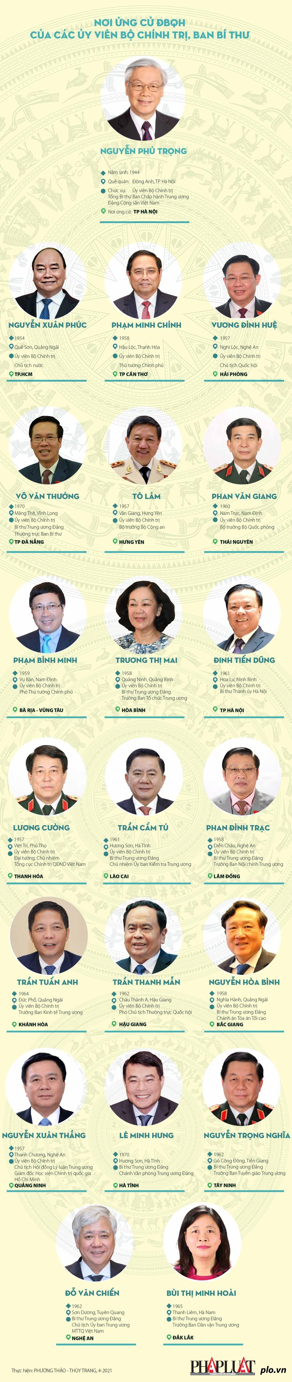 Các Ủy viên Bộ Chính trị, Ban Bí thư ứng cử ĐBQH ở đâu? - hình ảnh 1